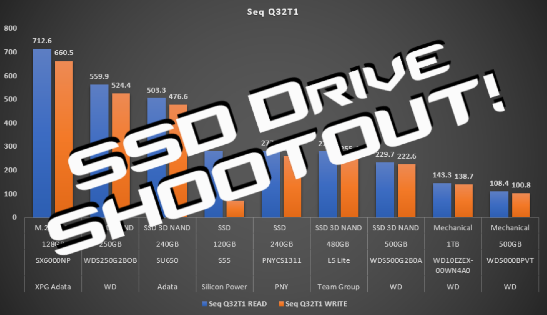 SSD Drive Shootout! NVMe vs SSD 3DNAND vs Mechanical Speed Comparison