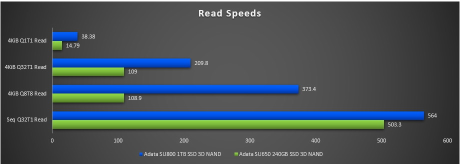 SU650 vs SU800 Read speed comparison