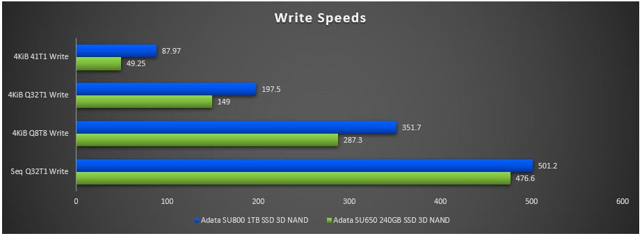 ADATA SU650 vs SU800 Write speeds.